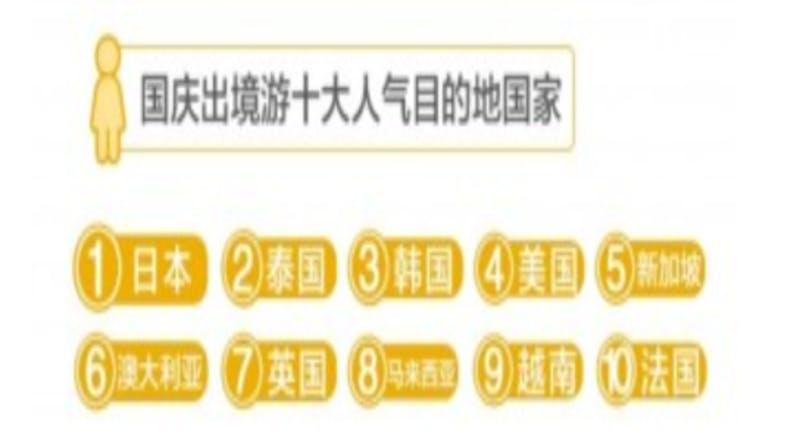 ▲国慶節10大人気目的地(海外)Meituanによる調査