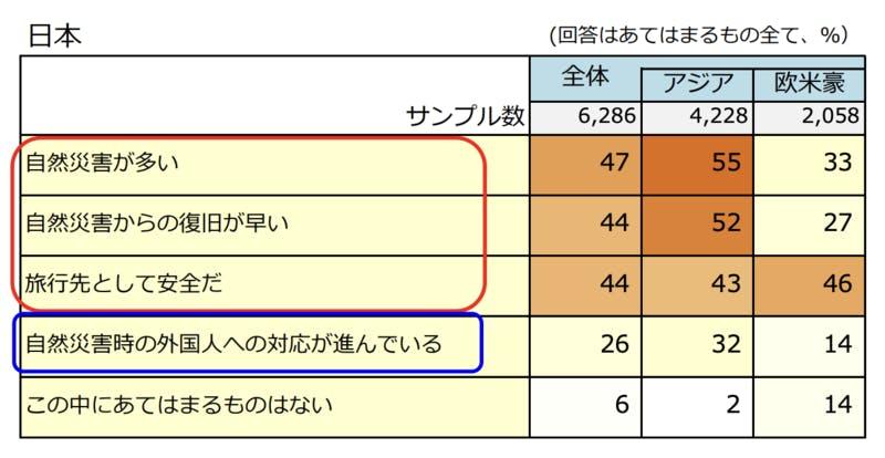 ▲自然災害の訪日旅行への影響:DBJ・JTBFアジア・欧米豪訪日外国人旅行者の意向調査( 2018年度版)より