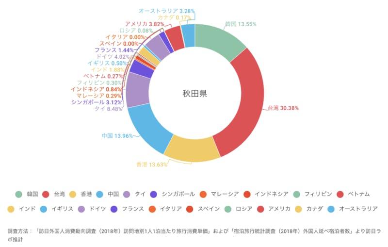 ▲[秋田県でインバウンド消費している金額の割合]:訪日ラボ