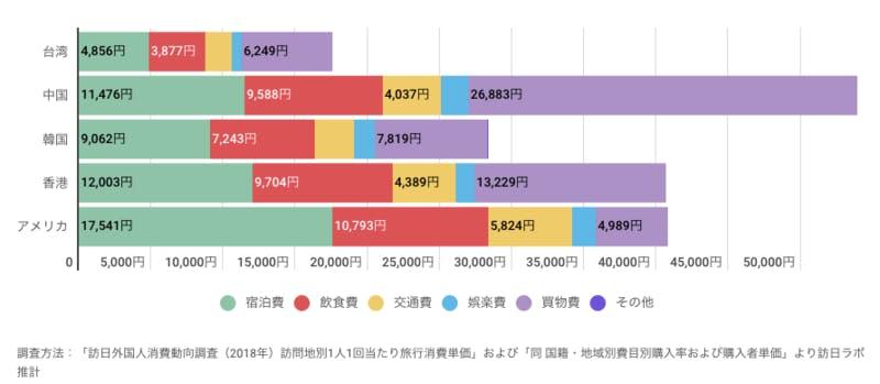 ▲[秋田県でインバウンド消費している各国籍別の金額の割合]:訪日ラボ