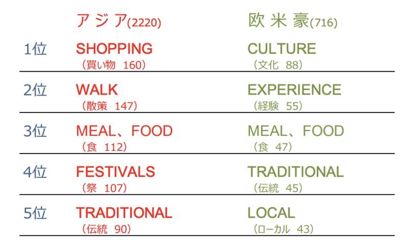▲ナイトライフは有名観光地よりローカル体験を重視:DBJ・JTBFアジア・欧米豪訪日外国人旅行者の意向調査( 2018年度版)より