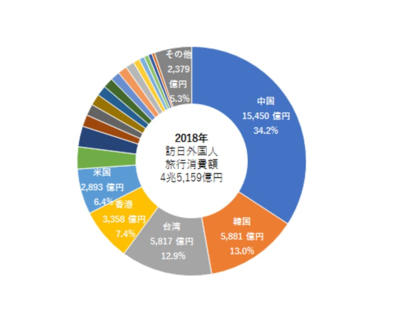 ▲[ 国籍・地域別の訪日外国人旅行消費額と構成比の図]:国土交通省観光庁より引用
