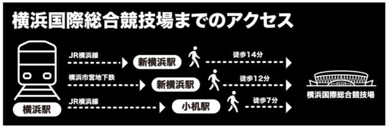 ▲[横浜国際総合競技場までのアクセス]:横浜ラグビー情報より引用