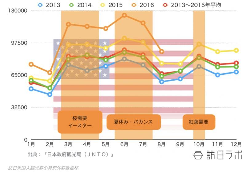 ▲[訪日米国人観光客の月別外客数推移]:訪日ラボ作成