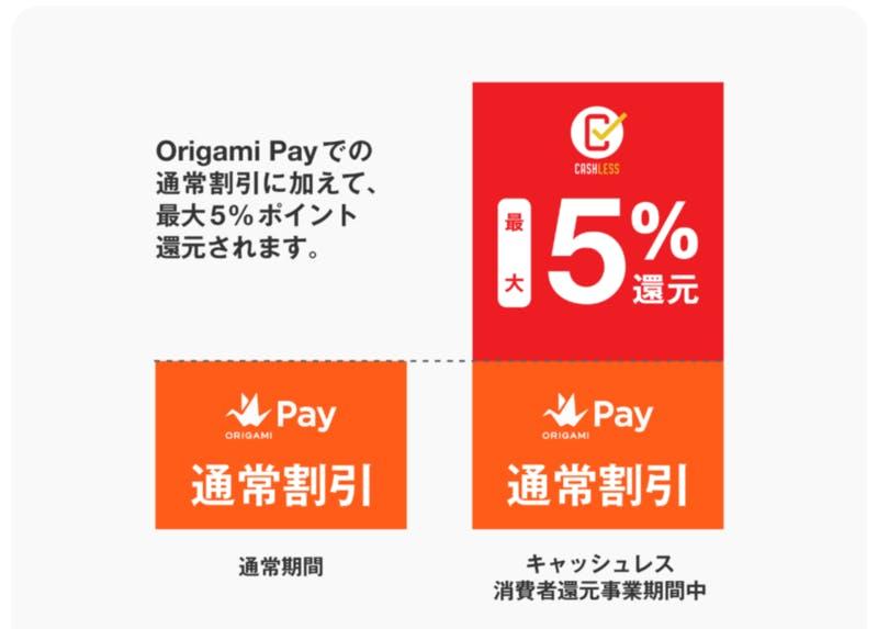 ▲[Origami Payの支払いと還元のイメージ]:公式サイトより