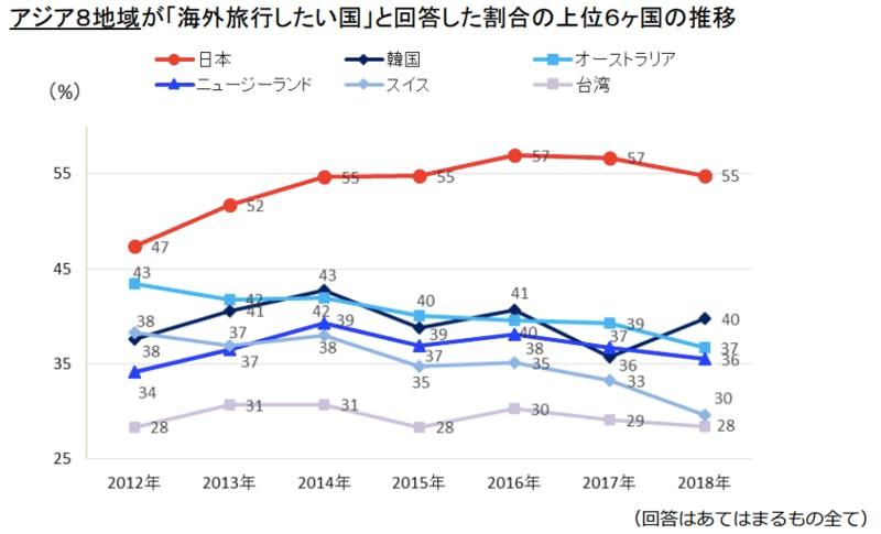 ▲DBJ・JTBFアジア・欧米豪訪日外国旅行者の意向調査(2018年度版)より