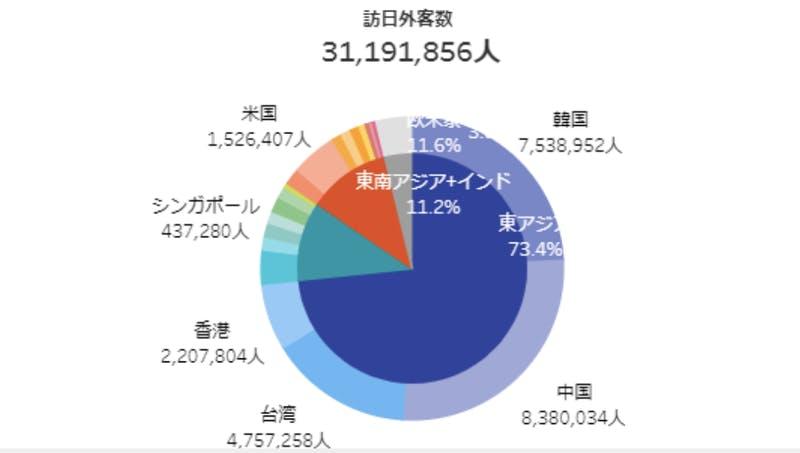 ▲[日本政府観光局2018年国・地域別の内訳]:訪日外国人消費動向調査