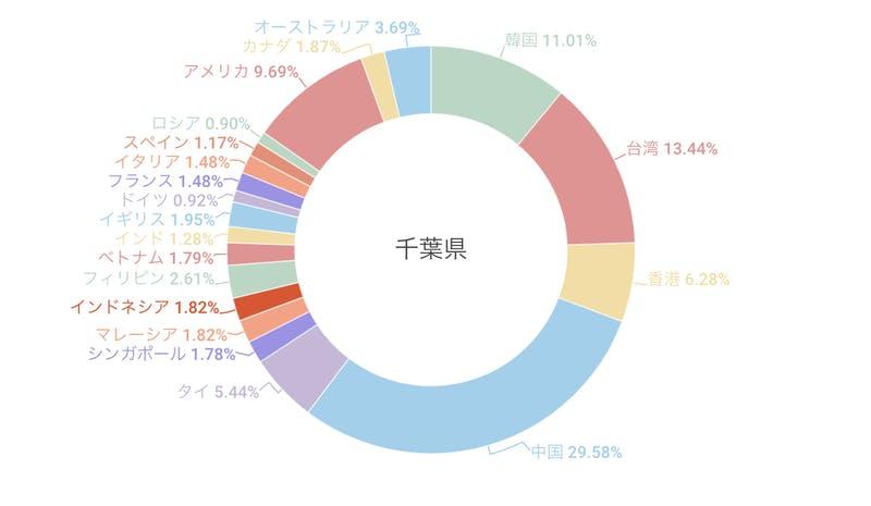 ている訪日外国人の割合・「訪日外客数統計(2018年)」より訪日ラボ推計]:訪日ラボ