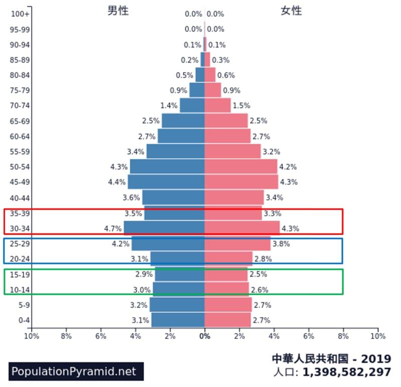 ▲2019年中国の人口ピラミッド。囲みはおおよそ80後、90後、00後を表す:世界の人口ピラミッド