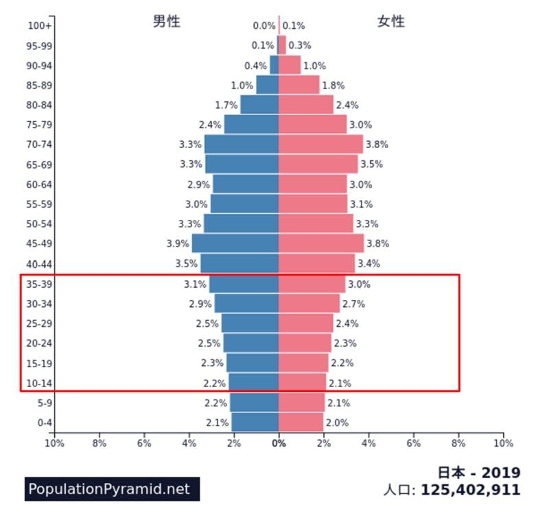▲2019年日本の人口ピラミッド :世界の人口ピラミッド