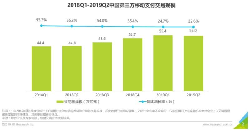 ▲[四半期ごとの取引額と成長率]:iResearchレポートより