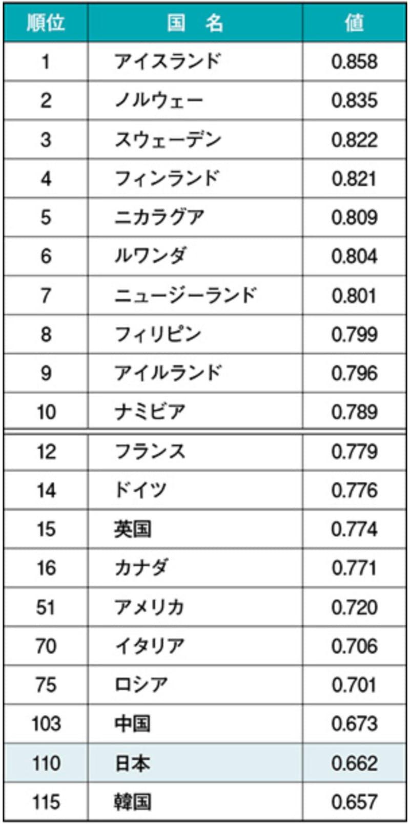 ▲[ジェンダー・ギャップ指数(2018)上位国及び主な国の順位]:内閣府 男女共同参画局