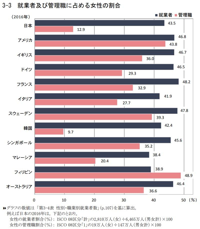 ▲[データブック国際労働比較2018]:独立行政法人労働政策研究・研修機構