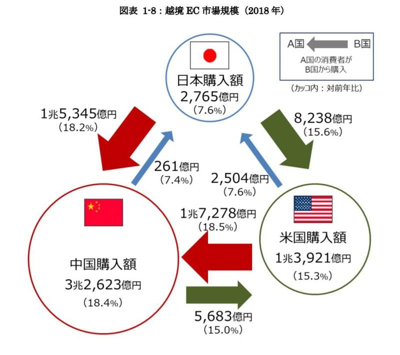▲[2018年の越境EC市場規模]:経済産業省報告書より