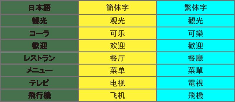 ▲[簡体字と繁体字で同じ単語を表記した場合の対比]:筆者作成