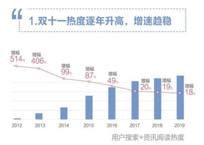 ▲[ダブルイレブンビッグデータ]:中国日报网2019年11月15日