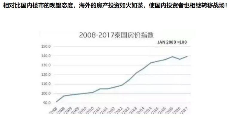 ▲[タイの不動産価格の上昇を示す指数]:腾讯网 2019年11月15日