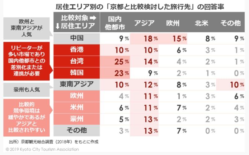 居住エリア別の京都と比較検討した旅行作の回答率 京都市観光協会