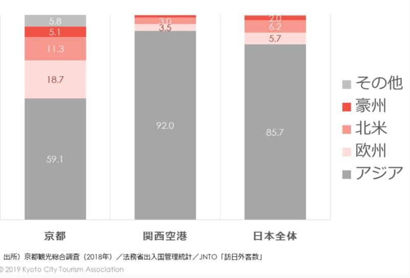 各地の訪日外国人観光客の市場別割合 京都市観光協会