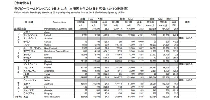 ▲[ラグビーワールドカップ2019日本大会 出場国からの訪日外客数 (JNTO推計値)]:日本政府観光局(JNTO)