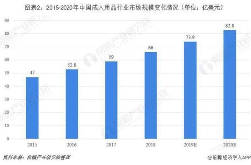 ▲[2015年から2020年までの中国のアダルトグッズ市場の規模]:同花顺财经2019年8月20日