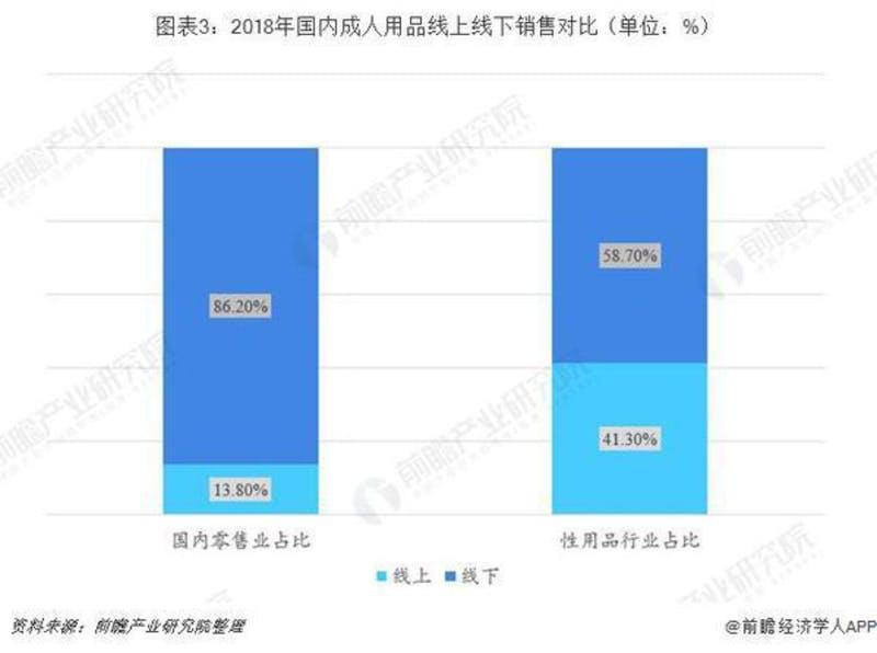 ▲[2018年の中国国内におけるアダルトグッズ販売のオンライン・オフライン比率]:同花顺财经2019年8月20日
