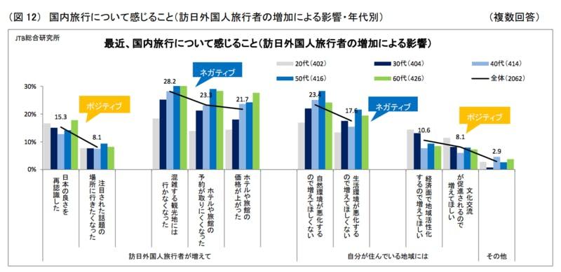 ▲[最近、国内旅行について感じること(訪日外国人旅行者の増加による影響)]:JTB総合研究所・進化し領域を拡大する日本人の国内旅行(2019)より