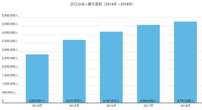 ▲「訪日台湾人観光客数」(2014~2018):JNTOより訪日ラボが作成