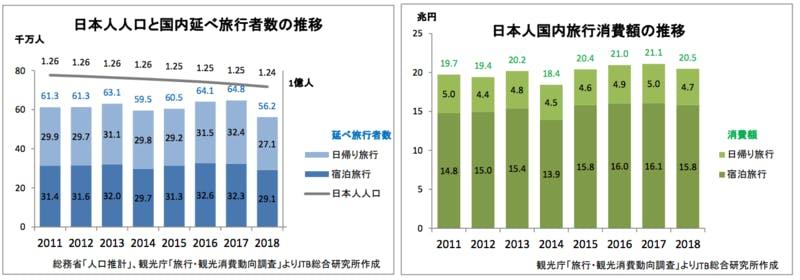 ▲[日本人の国内延べ旅行者数の推移、日本人国内旅行消費額の推移]:JTB総合研究所・進化し領域を拡大する日本人の国内旅行(2019)より