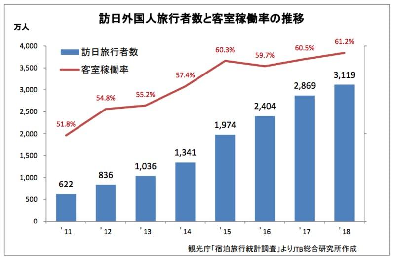 ▲[訪日外国人旅行者の増加による影響]:JTB総合研究所