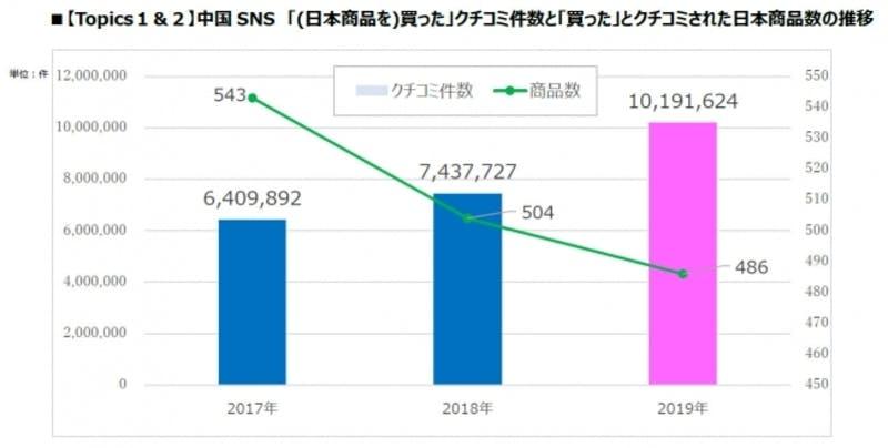トレンドExpress・中国のSNS調査