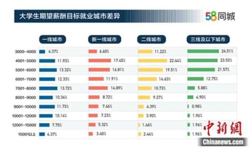 ▲[大学生の希望する月収(都市ランク別)]:中国新闻网 2019年11月25