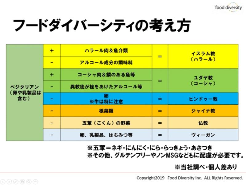 ▲[ベジタリアンを基本に、それぞれの禁忌や摂取可能な食品を示した図]:フードダイバーシティ