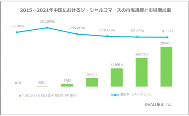 「中国ソーシャルコマース業界」調査レポート