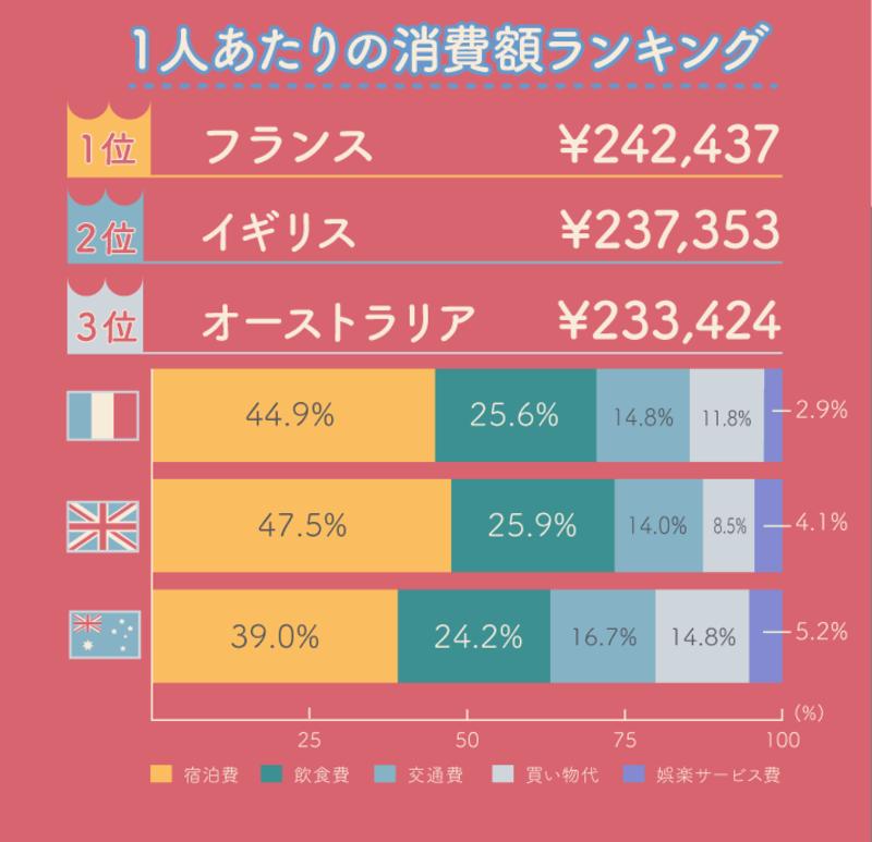 ▲[訪日外国人インフォグラフィック | 1人あたり消費額ランキング]:訪日ラボ編集部