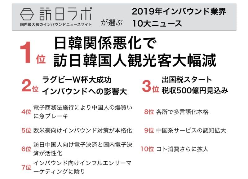 ▲2019年インバウンド業界10大ニュース