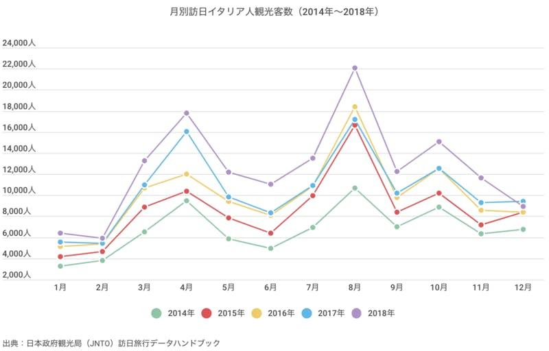 ▲[月別訪日イタリア人観光客数(2014年〜2018年)]:訪日ラボ