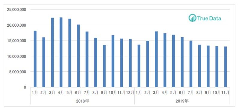 11月のインバウンド消費動向調査