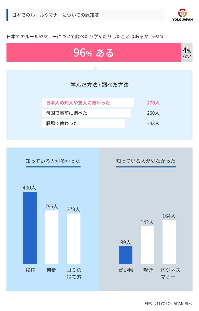 ▲[日本のルールやマナーについてのアンケート]:YOLO JAPAN