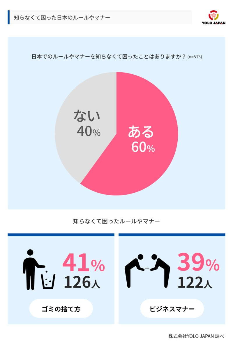 ▲YOLO JAPAN「日本のルールやマナーについてのアンケート」:編集部スクリーンショット