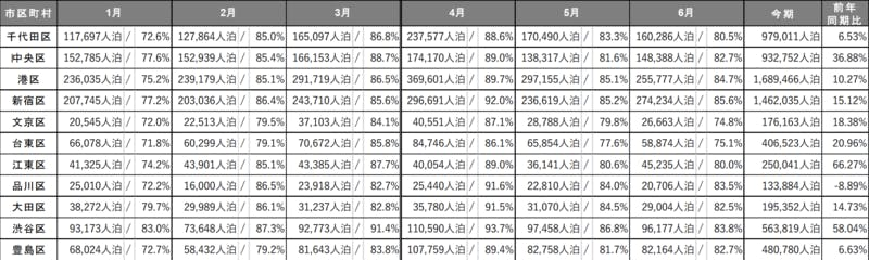 ▲[東京のエリア別述べ宿泊者数/エリア別宿泊施設稼働数]:インバウンド調査報告書2020