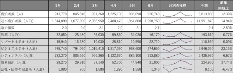 ▲[東京の宿泊者数/宿泊施設タイプ]:インバウンド調査報告書2020