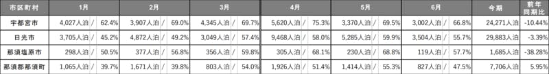 ▲[栃木県 エリア別述べ宿泊者数/エリア別宿泊施設稼働数]:インバウンド調査報告書2020