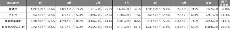 ▲[群馬県 エリア別述べ宿泊者数/エリア別宿泊施設稼働率]:インバウンド調査報告書2020