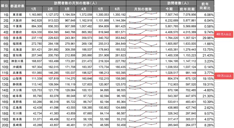 ▲[全国籍 人気訪問地トップ20]:インバウンド調査報告書2020