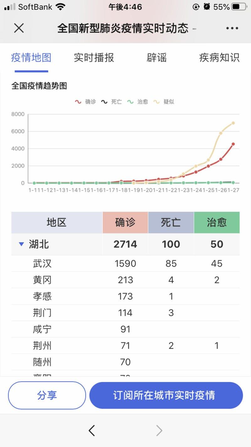 ▲[感染患者数グラフ]:「丁香園」WeChatミニプログラムより