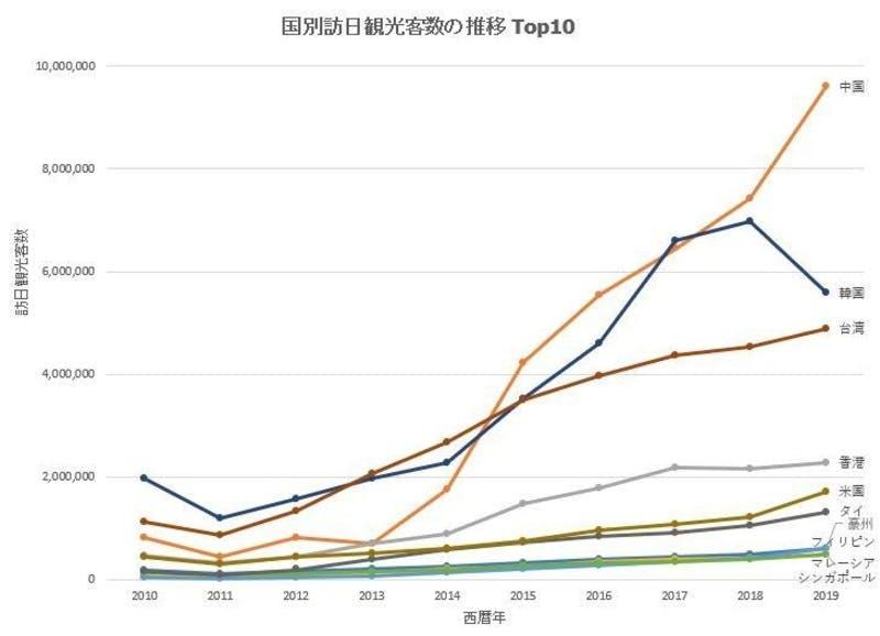 ▲[国別訪日観光客数の推移TOP10]:JNTO提供「日本の観光統計データ」数字を加工し作成