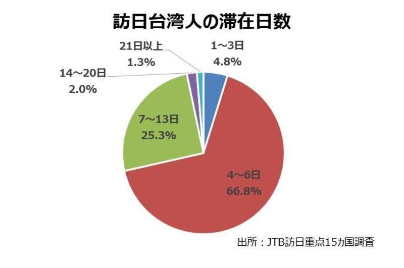 台湾のインバウンド市場の実態