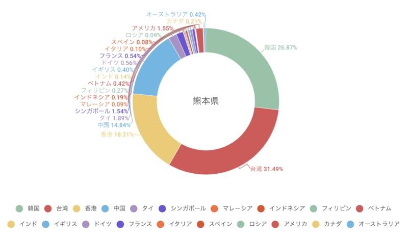 調査方法:「訪日外国人消費動向調査(2018年)国籍・地域別 都道府県別訪問率」および「訪日外客数統計(2018年)」より訪日ラボ推計