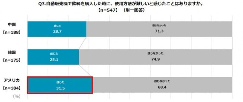 「訪日外国人の自動販売機の利用に関する調査」